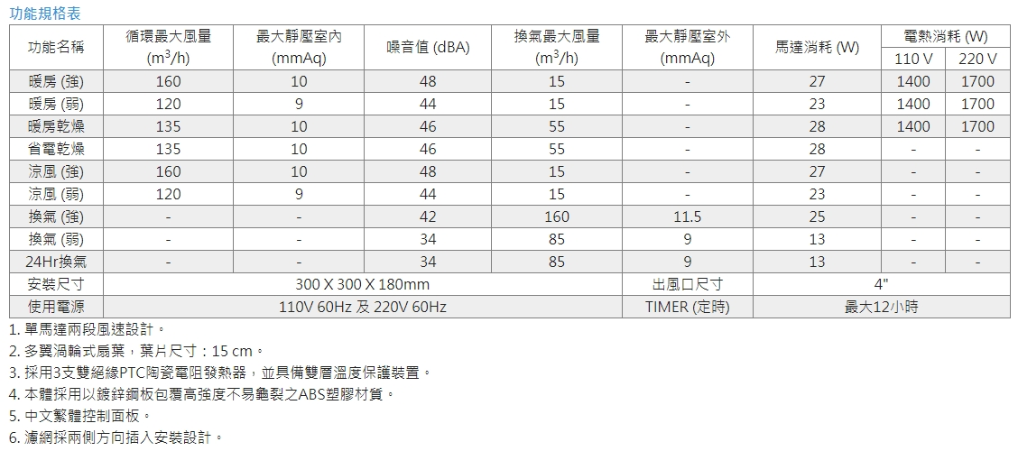 specification-300SRP