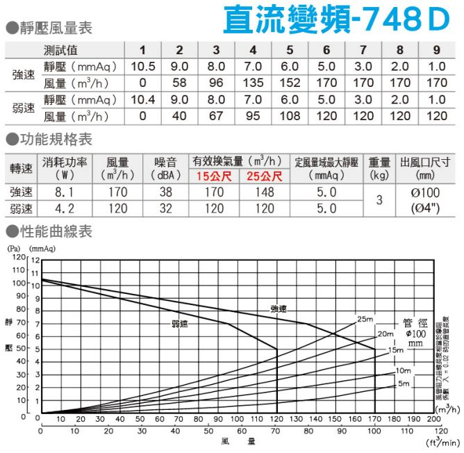 specification-748D